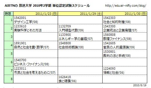 AIBTNの 放送大学 2010年2学期 単位認定試験スケジュール(表)