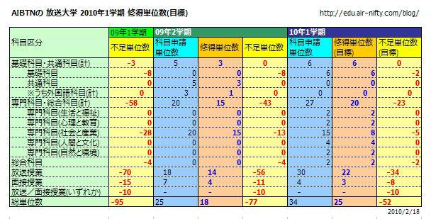AIBTNの 放送大学 2010年1学期 修得単位数(目標)(表)