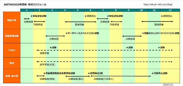AIBTNの2010年資格・学習スケジュール(表)