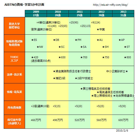 AIBTNの資格・学習5か年計画